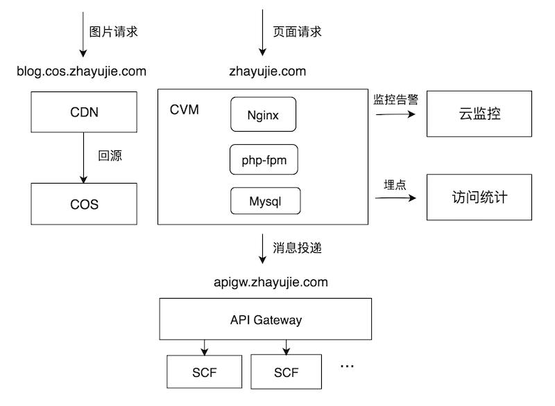 博客架构图
