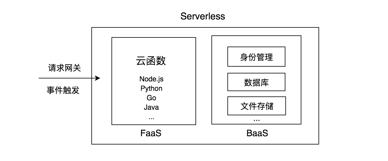 Serverless组成